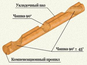 Оцилиндрованное бревно диаметр 140